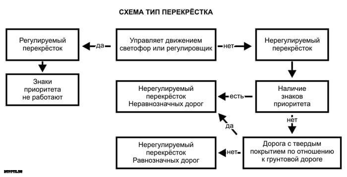 Схема типа перекрестка