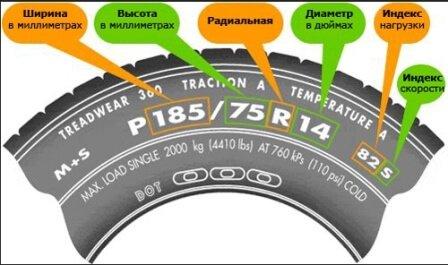 Расшифровка обозначений шины