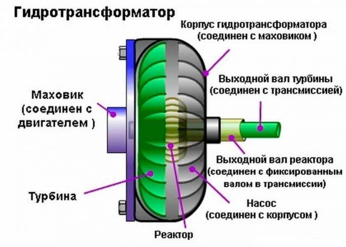 Принципиальная схема гидротрансформатора