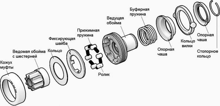 Детальная конструкция обгонной муфты(бендикса)