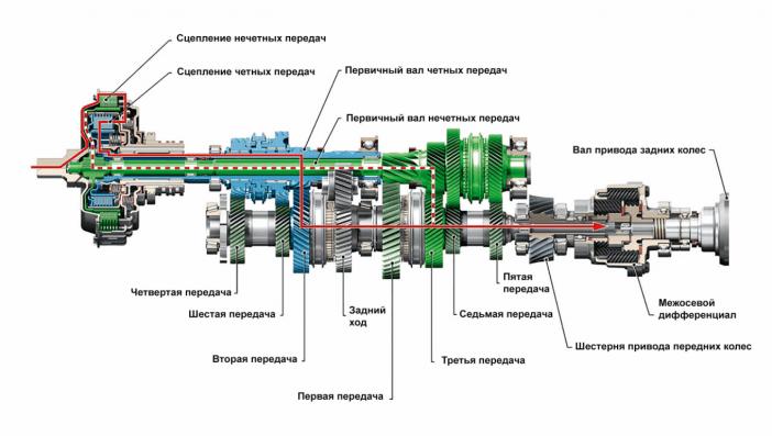 Схематический рисунок, изображающий составляющие конструкции КПП с двойным сцеплением сухого типа.