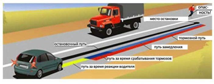 Изображение, позволяющее оценить весь путь от появление фактора, до места потенциальной остановки.