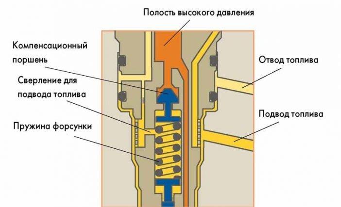 Схема работы электромагнитного распылителя.