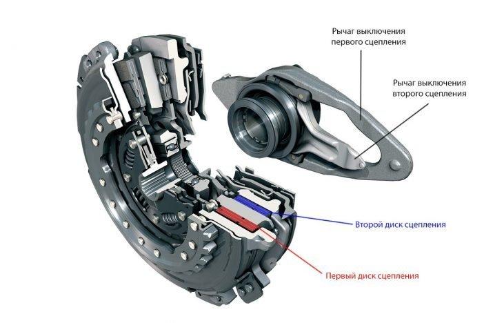 Часть устройства, имеющие двойное сцепление сухого типа.