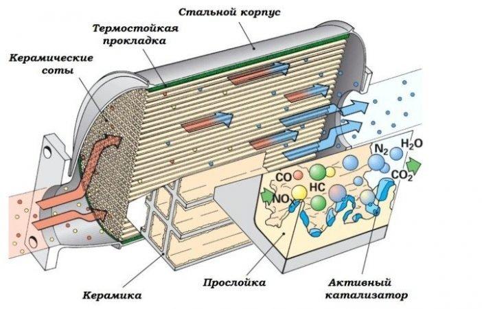 Схематическая картинка принципа работы катализатора