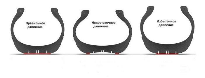 Схематическая картинка демонстрирующая уровень сцепления покрышки с дорогой