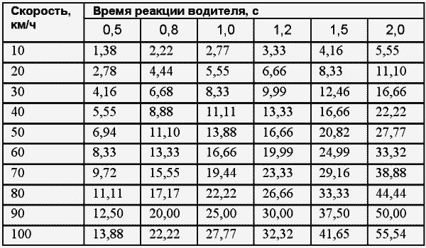 Таблица, позволяющая измерить тормозной путь, на который влияют скорость авто и время реакции водителя.