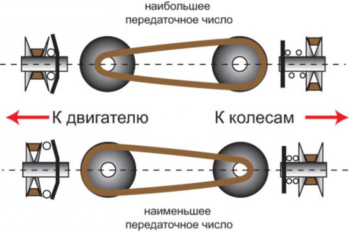 Схема, детально описывающая принцип работы такого устройства, как вариатор cvt.