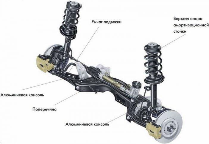 Схема изображающая самые важные конструктивные особенности подвески Де Диона.