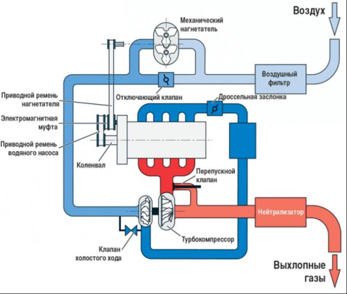 Турбояма достигается из-за высокого давления выхлопов при недостаточном нагнетании воздуха в цилиндры мотора.