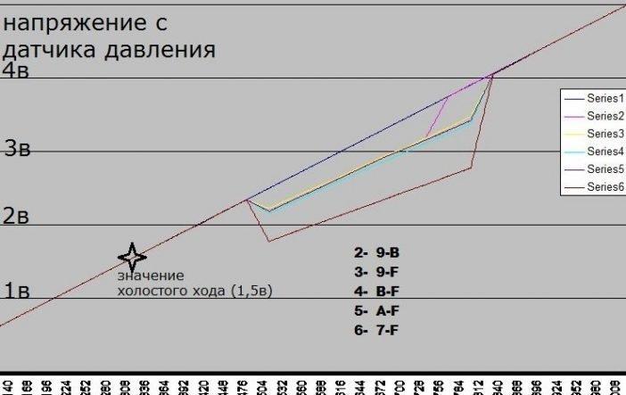 Таблица изображающая соотношение частоты вращения (об в м. х 1000), до крутящего момента (нм).