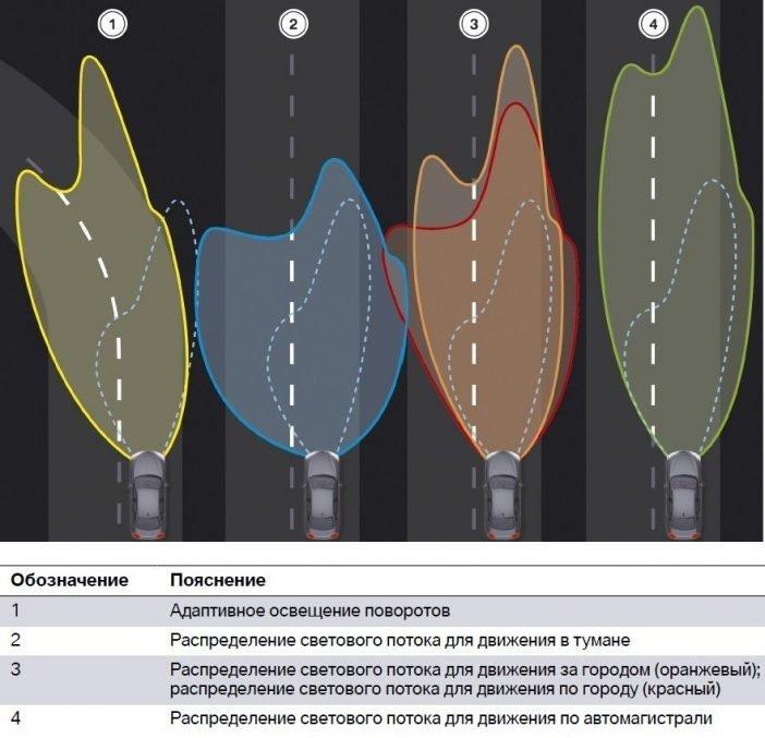 На изображении показаны различные режимы работы адаптивного освещения