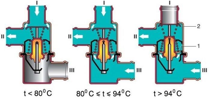 Принцип работы автомобильного термостата при разных температурах