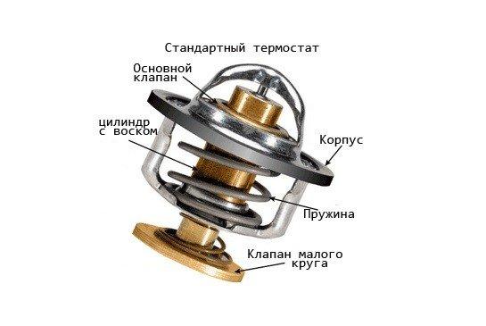 Наглядная схема конструкции автомобильного термостата
