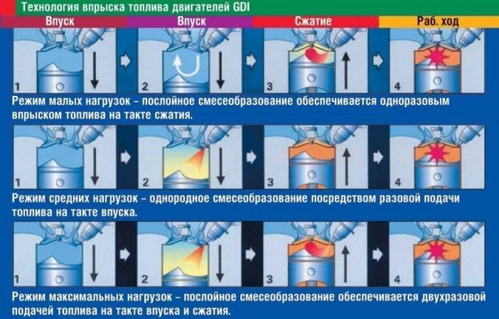 Особенности топливной системы впрыскивания GDI двигателей