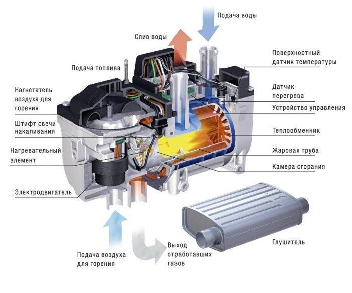 Схема жидкостного предпускового подогревателя