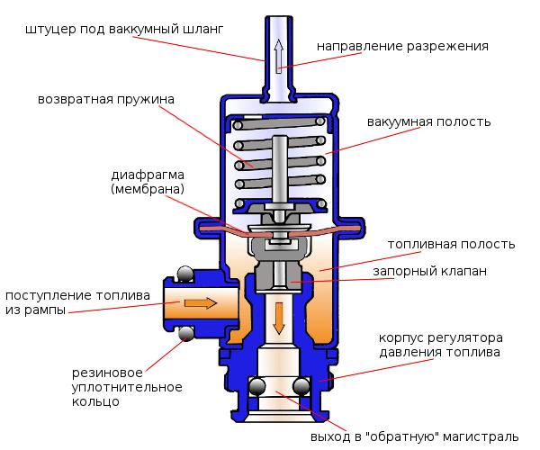 Устройство регулятора давления топлива автомобилей ВАЗ