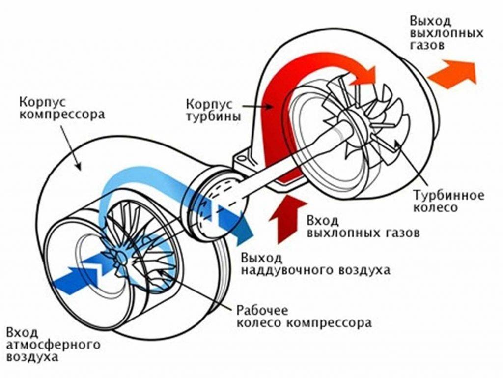 Как работает двигатель с турбонаддувом