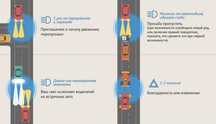 Правила дорожного этикета. Жесты и сигналы для водителей.