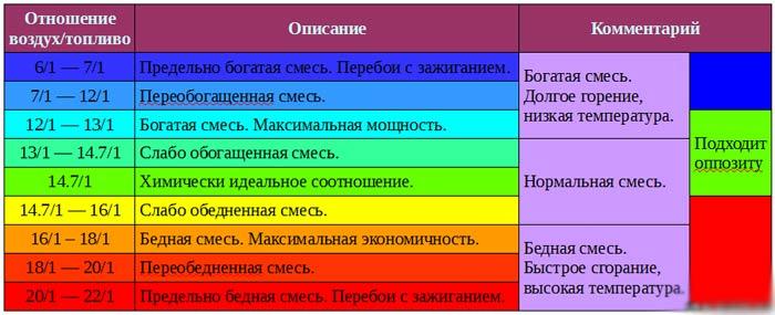 Соотношение горючего и воздуха