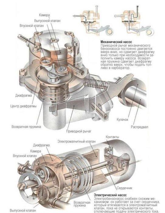 Схема бензонасоса электрического и механического принципа работы