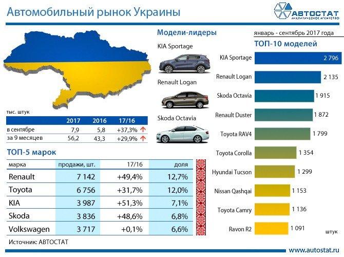 Лидеры украинского рынка по данным аналитического агенства «АВТОСТАТ»