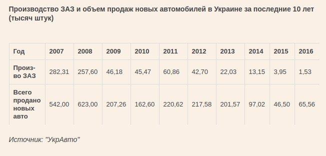Производство ЗАЗ и объем продаж новых автомобилей в Украине за последние 10 лет