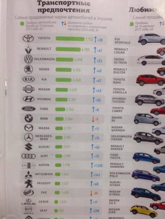 Статистика продаж автомобилей в Украине по данным журнала «Новое время»