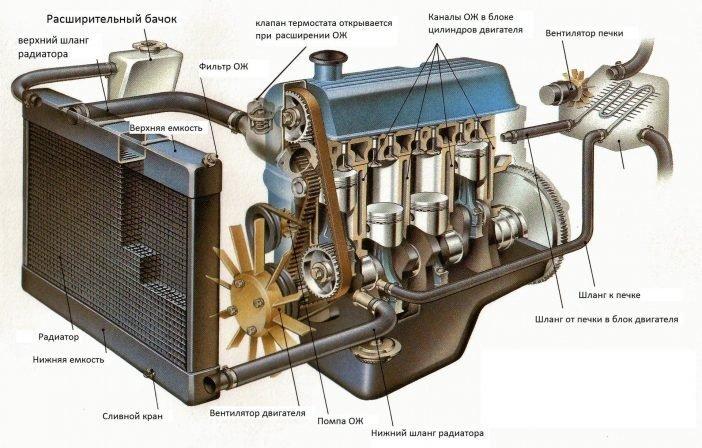 Типовая система водяного охлаждения двигателя